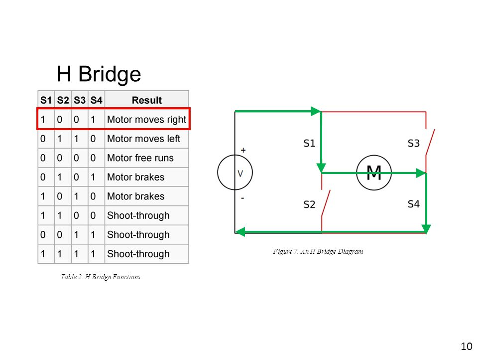 H Bridge Figure 7. An H Bridge Diagram Table 2. H Bridge Functions 10