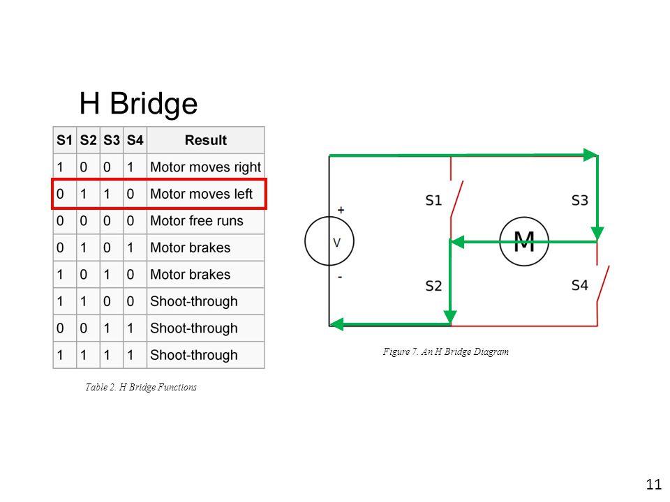 H Bridge Figure 7. An H Bridge Diagram Table 2. H Bridge Functions 11
