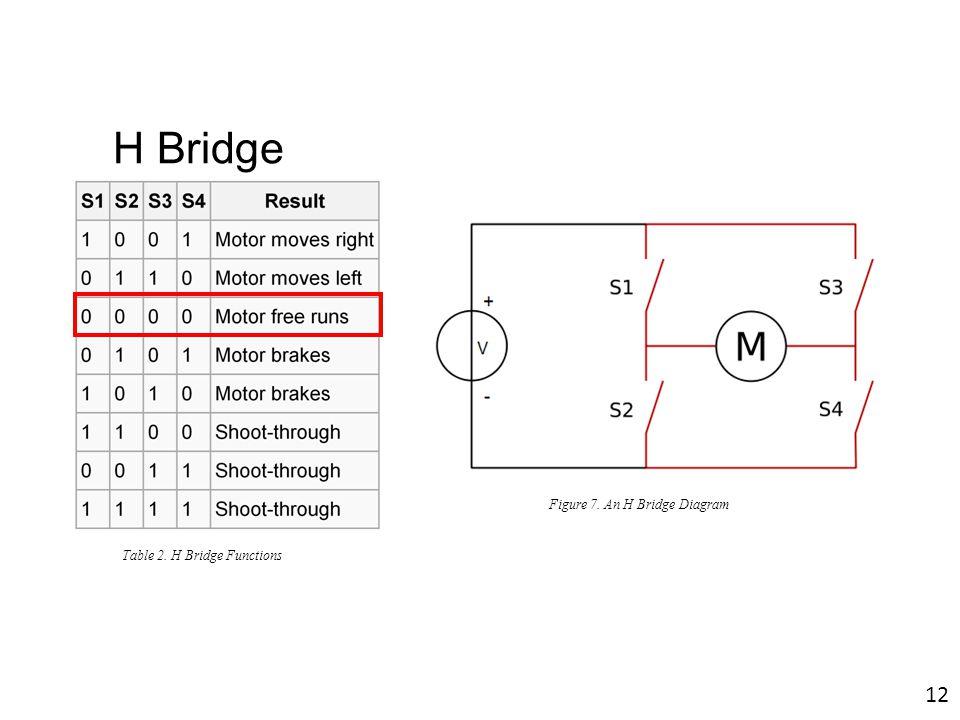H Bridge Figure 7. An H Bridge Diagram Table 2. H Bridge Functions 12