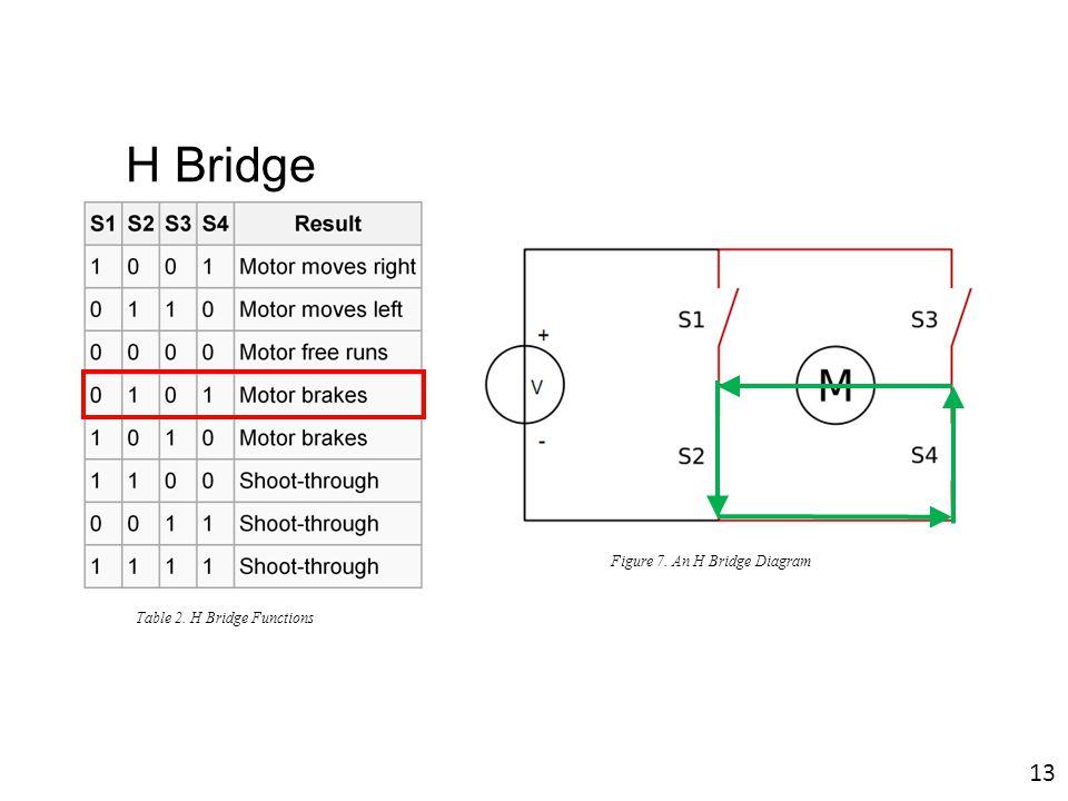 H Bridge Figure 7. An H Bridge Diagram Table 2. H Bridge Functions 13