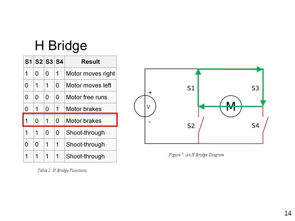 H Bridge Figure 7. An H Bridge Diagram Table 2. H Bridge Functions 14
