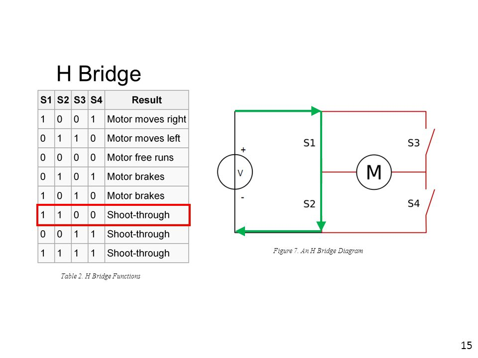 H Bridge Figure 7. An H Bridge Diagram Table 2. H Bridge Functions 15