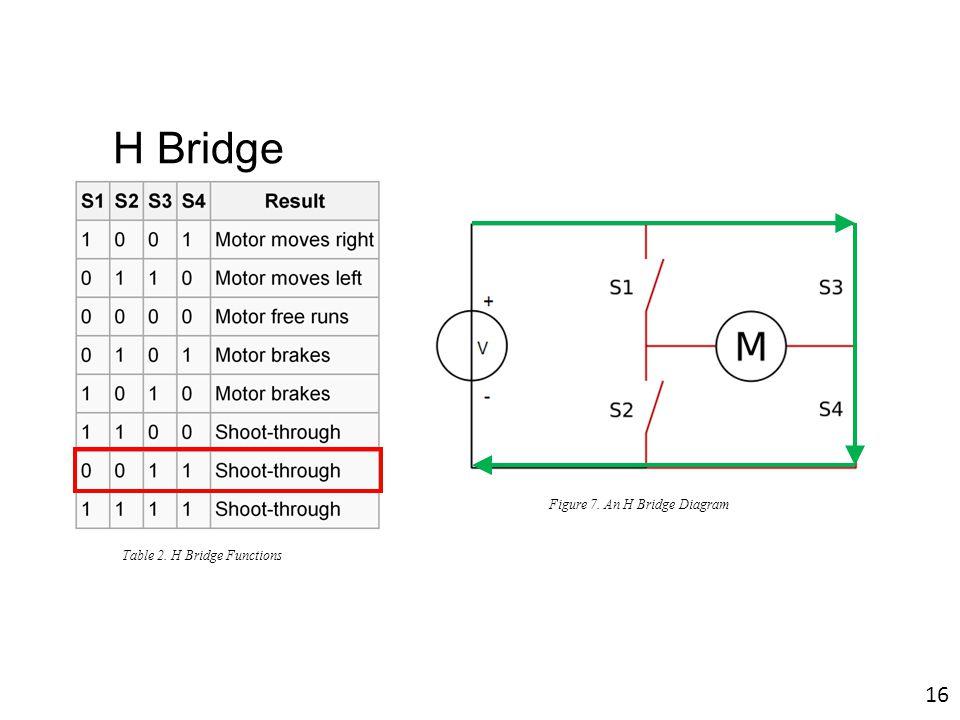 H Bridge Figure 7. An H Bridge Diagram Table 2. H Bridge Functions 16