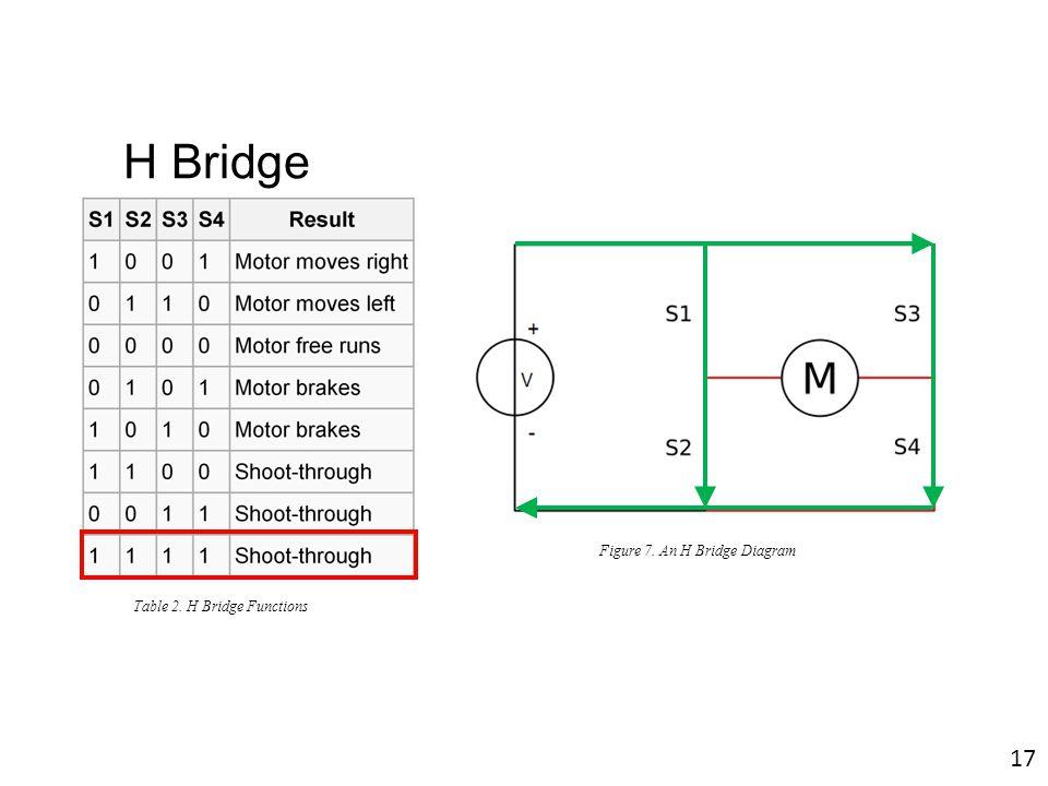 H Bridge Figure 7. An H Bridge Diagram Table 2. H Bridge Functions 17