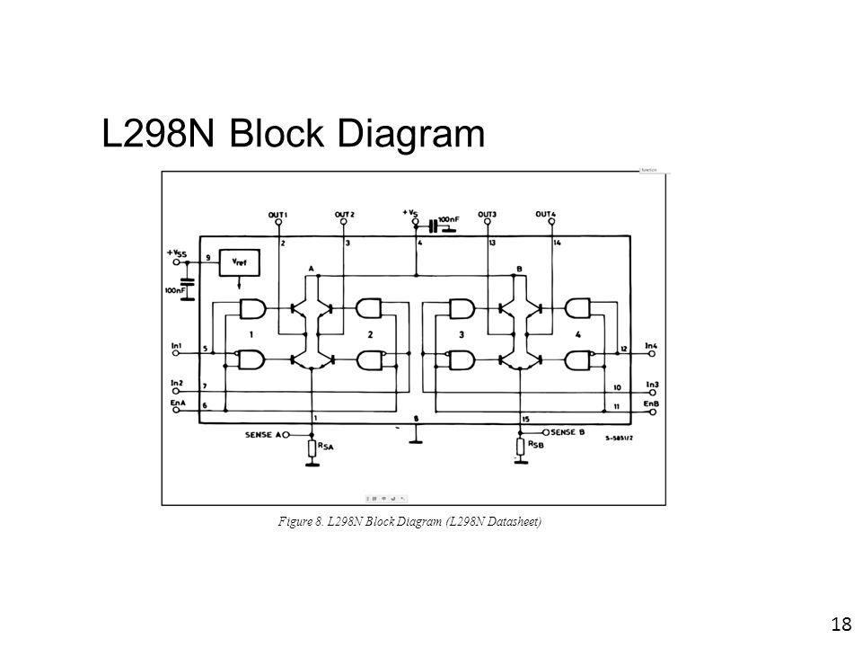 L298N Block Diagram Figure 8. L298N Block Diagram (L298N Datasheet) 18