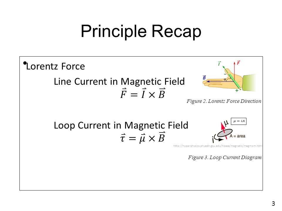 Principle Recap 3 Figure 2. Lorentz Force Direction