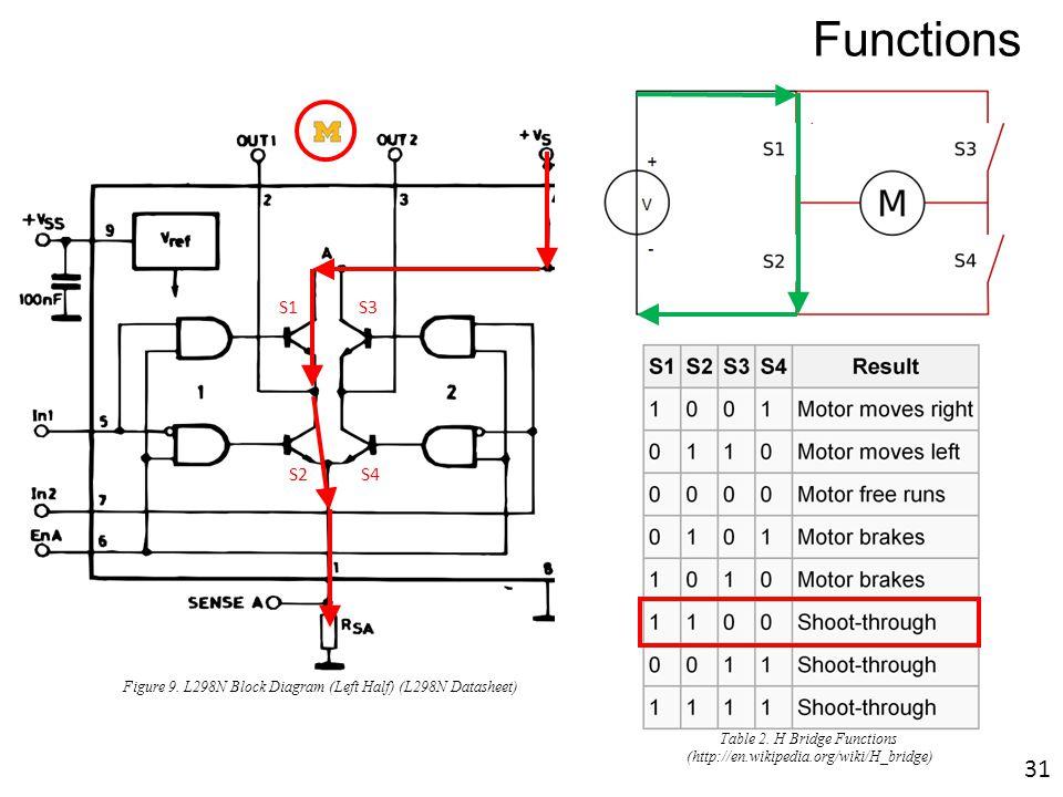 Table 2. H Bridge Functions