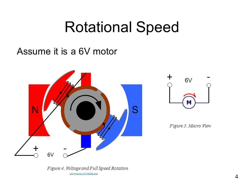Rotational Speed + - + - Assume it is a 6V motor 6V 6V 4