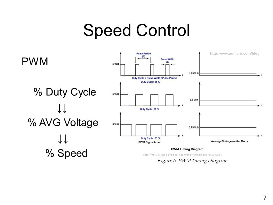 Speed Control PWM % Duty Cycle ↓↓ % AVG Voltage % Speed 7