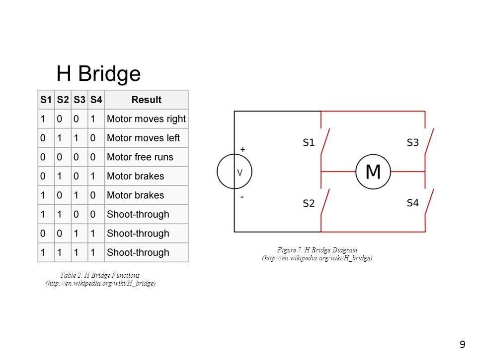 H Bridge 9 Figure 7. H Bridge Diagram