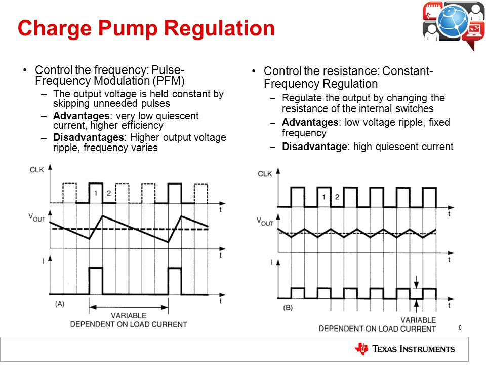 Charge Pump Regulation