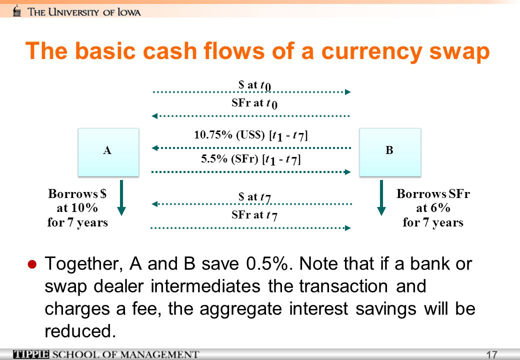 The basic cash flows of a currency swap
