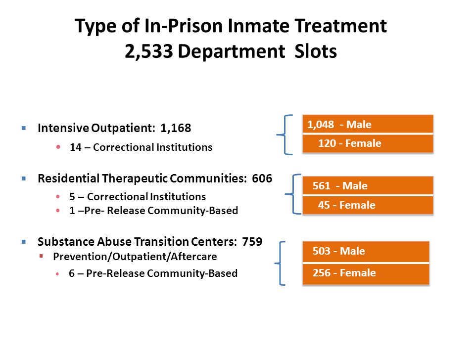 Type of In-Prison Inmate Treatment 2,533 Department Slots