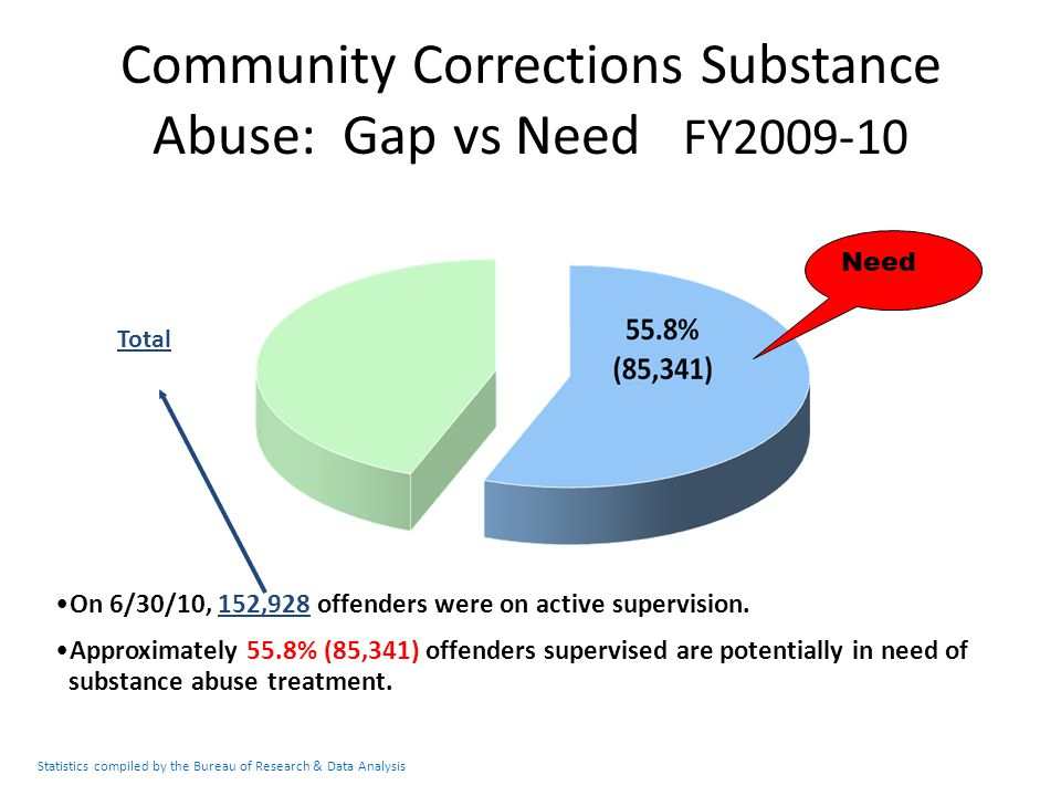 Community Corrections Substance Abuse: Gap vs Need FY2009-10