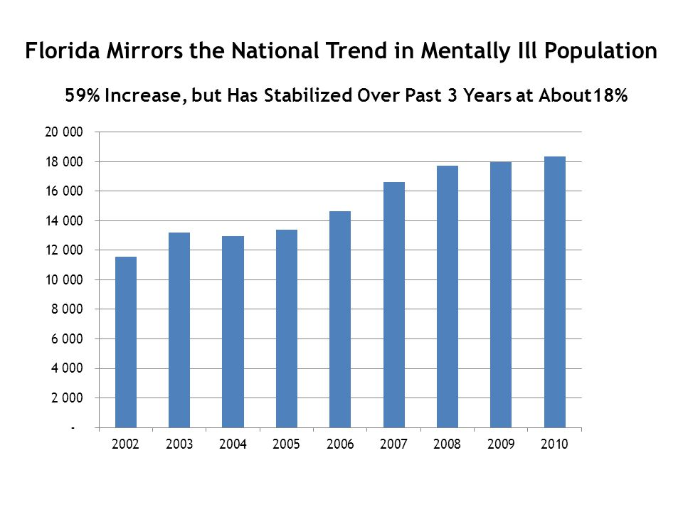 Florida Mirrors the National Trend in Mentally Ill Population 59% Increase, but Has Stabilized Over Past 3 Years at About18%