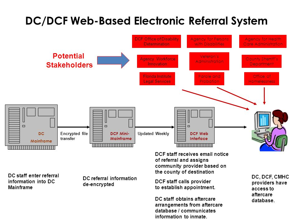 DC/DCF Web-Based Electronic Referral System