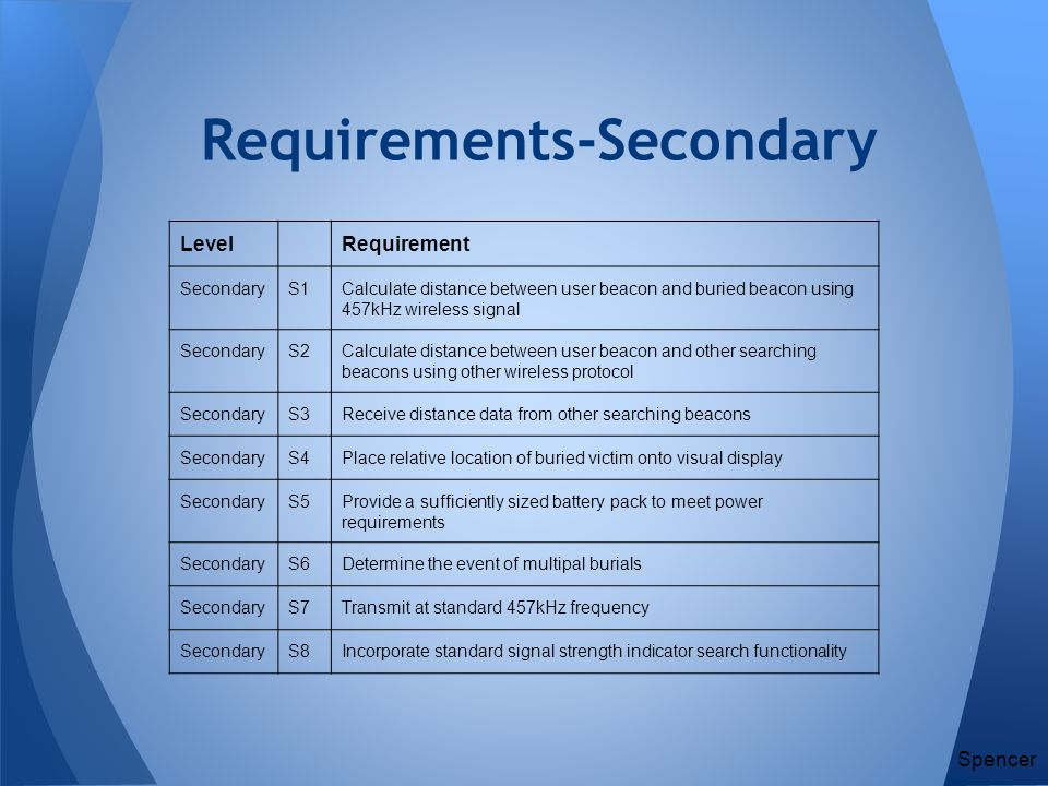 Requirements-Secondary