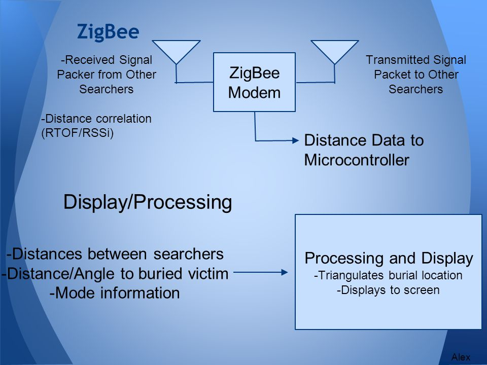 ZigBee Display/Processing