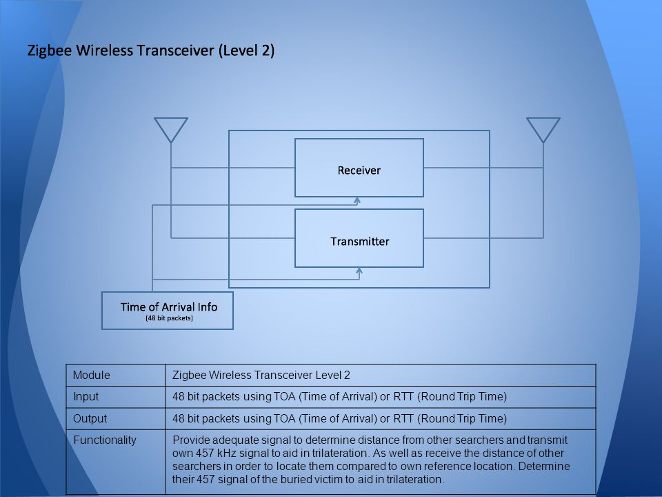 Module Zigbee Wireless Transceiver Level 2. Input. 48 bit packets using TOA (Time of Arrival) or RTT (Round Trip Time)