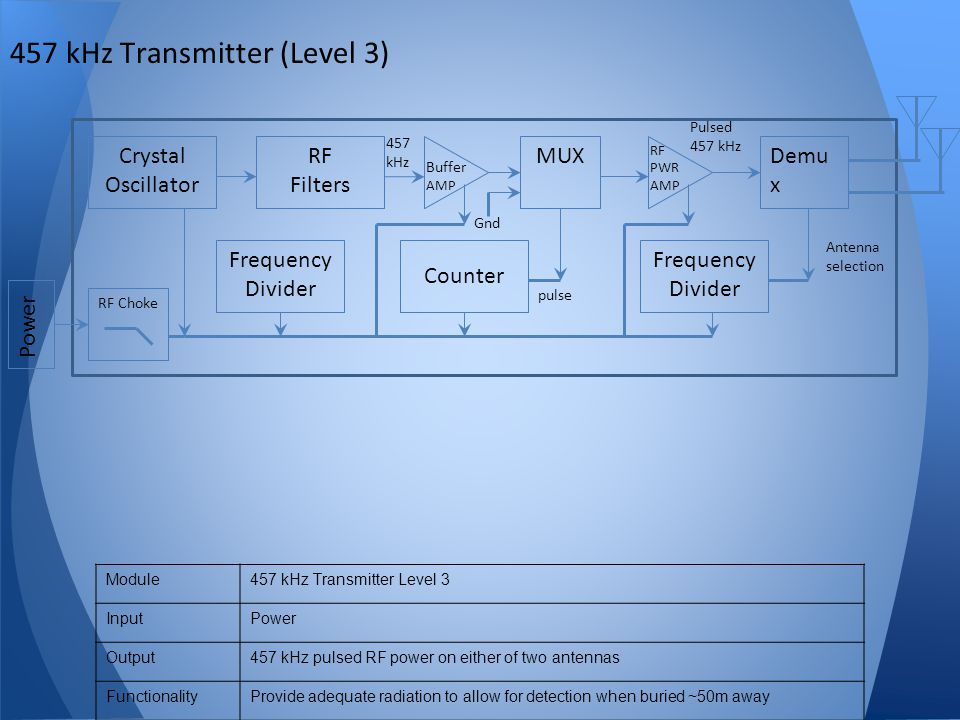 457 kHz Transmitter (Level 3)