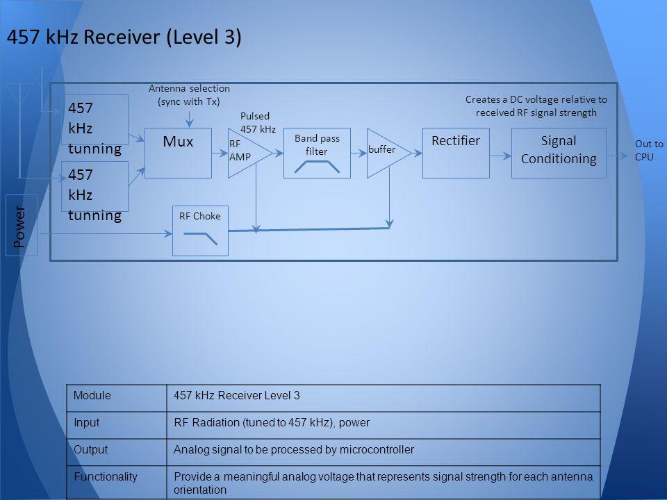 Creates a DC voltage relative to received RF signal strength