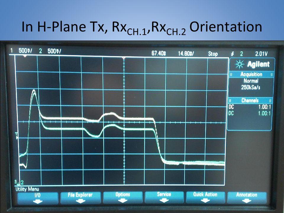In H-Plane Tx, RxCH.1,RxCH.2 Orientation