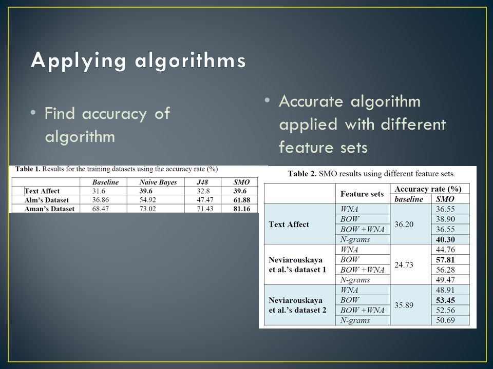 Applying algorithms Accurate algorithm applied with different feature sets.