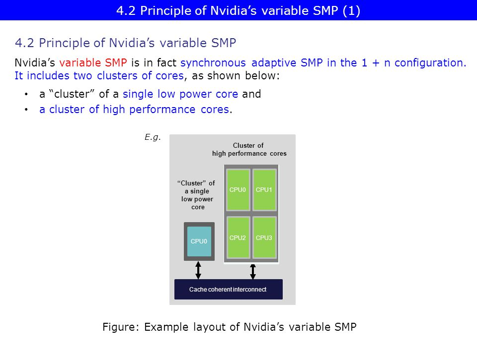 4.2 Principle of Nvidia's variable SMP (1)