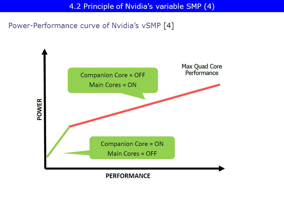 4.2 Principle of Nvidia's variable SMP (4)
