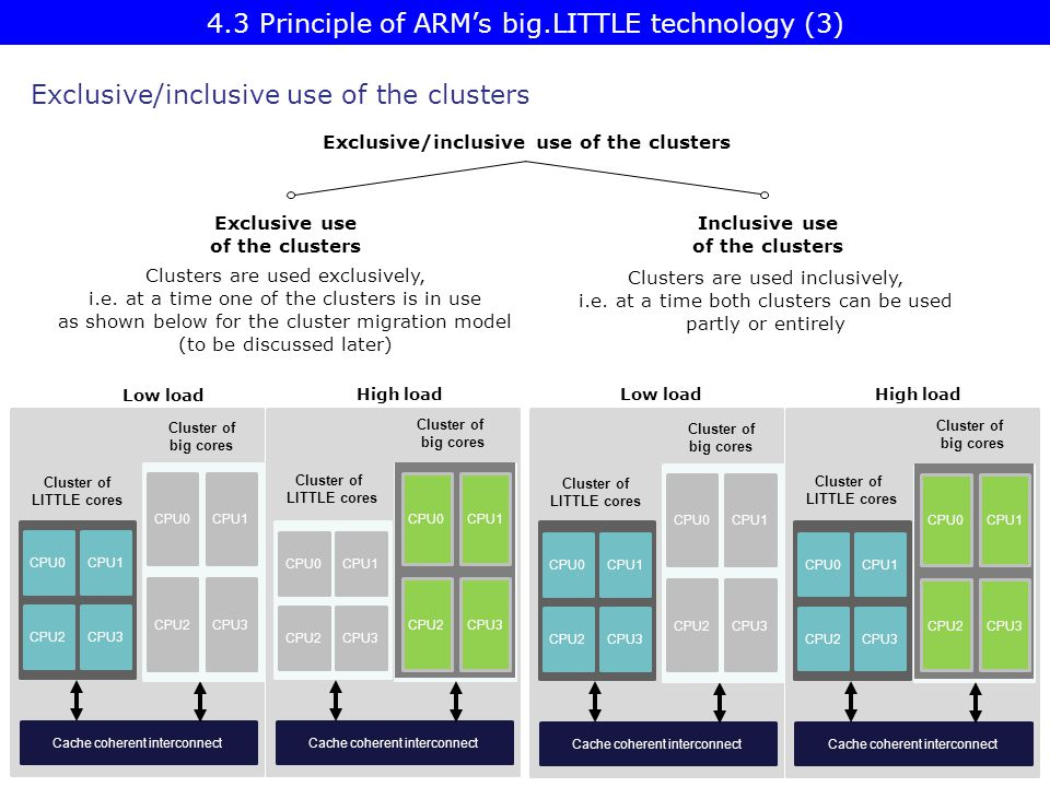 4.3 Principle of ARM's big.LITTLE technology (3)