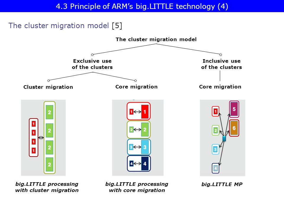 4.3 Principle of ARM's big.LITTLE technology (4)