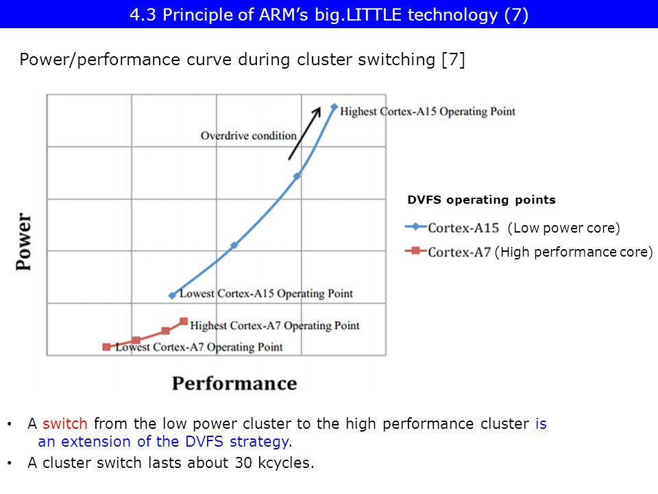 4.3 Principle of ARM's big.LITTLE technology (7)
