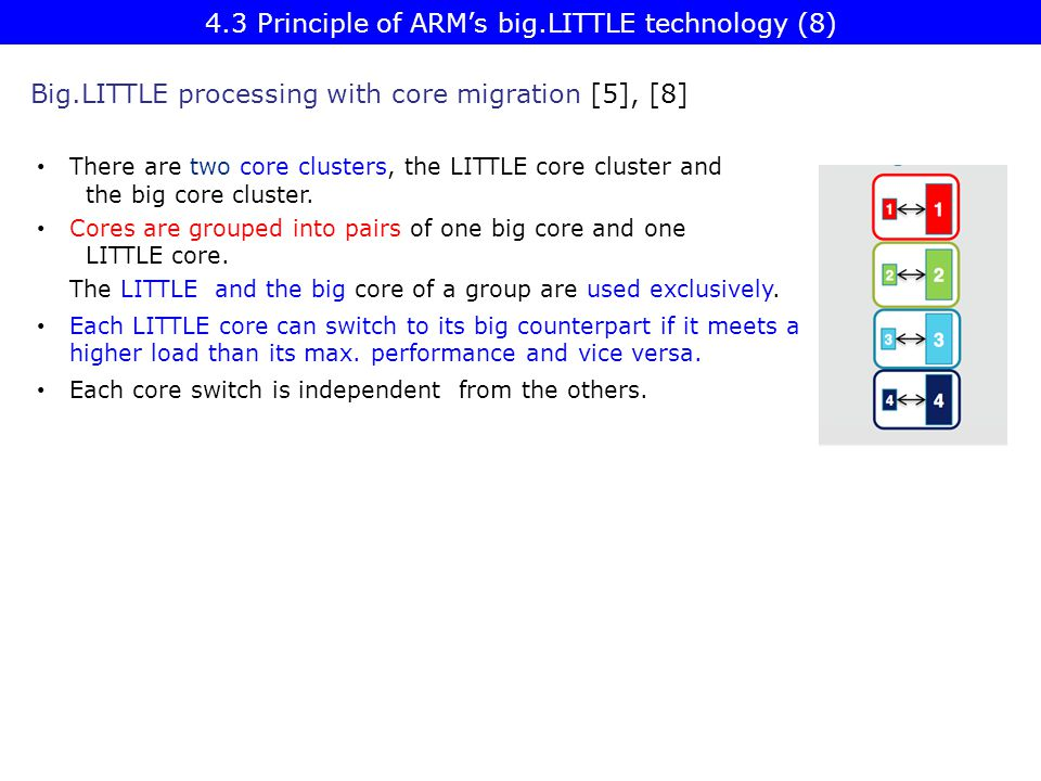 4.3 Principle of ARM's big.LITTLE technology (8)