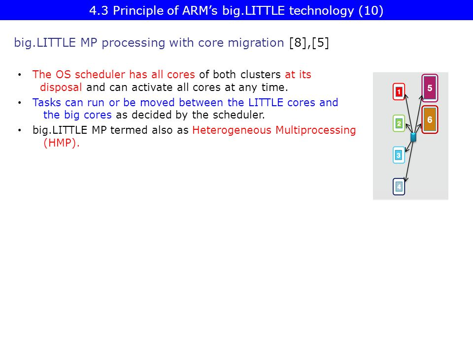 4.3 Principle of ARM's big.LITTLE technology (10)