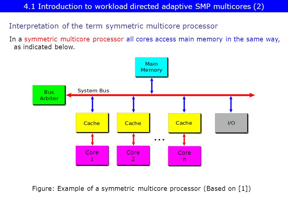 4.1 Introduction to workload directed adaptive SMP multicores (2)
