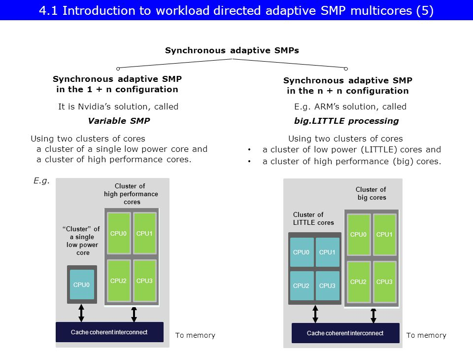 4.1 Introduction to workload directed adaptive SMP multicores (5)