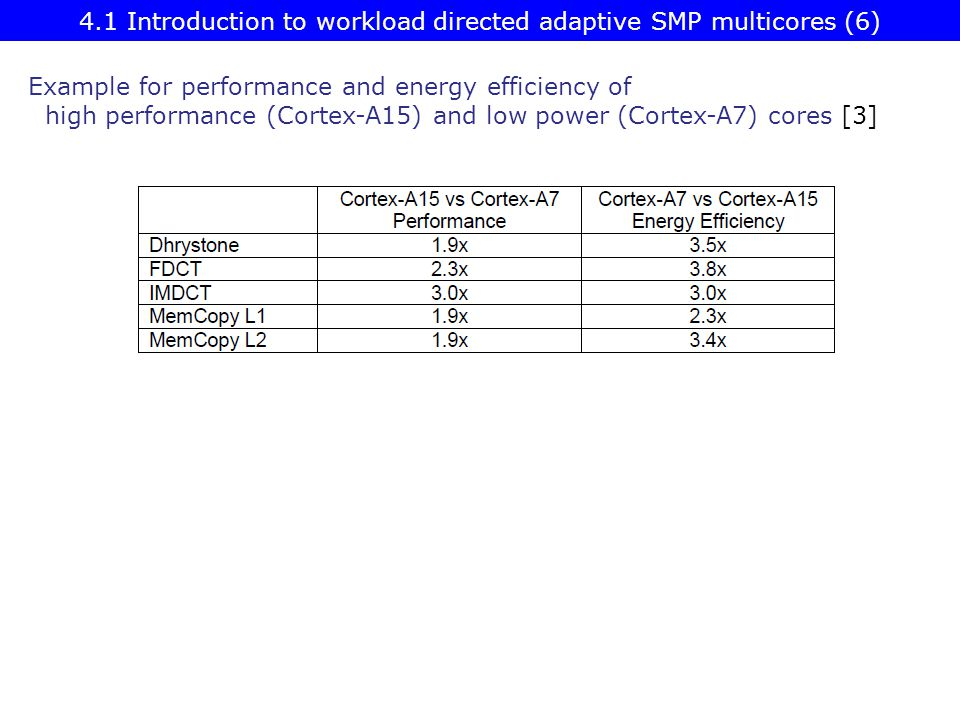 4.1 Introduction to workload directed adaptive SMP multicores (6)