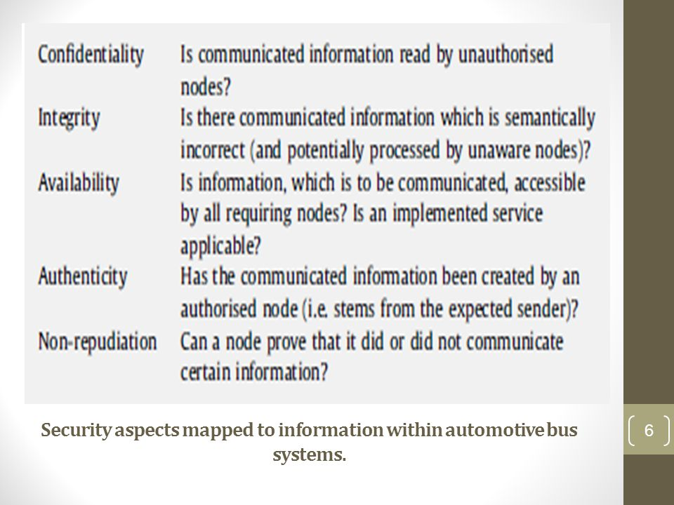 Security aspects mapped to information within automotive bus systems.
