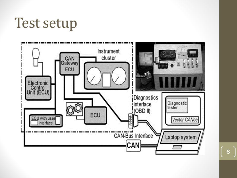 Test setup The Proteus design focuses on componentization