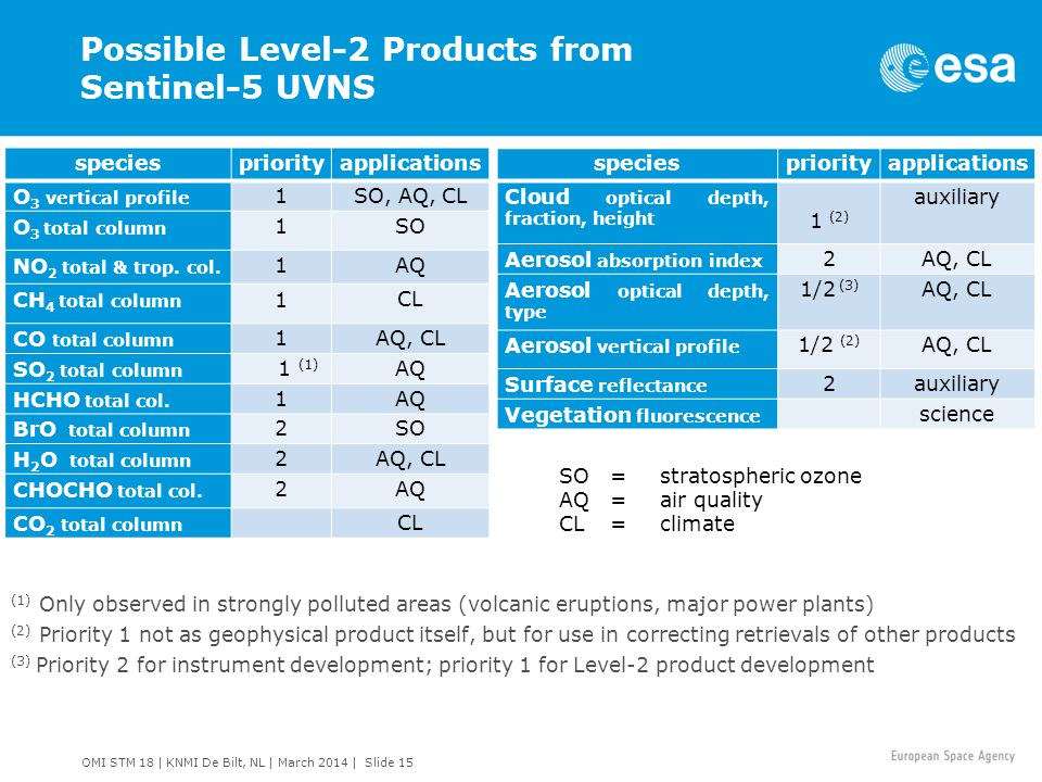 Possible Level-2 Products from Sentinel-5 UVNS