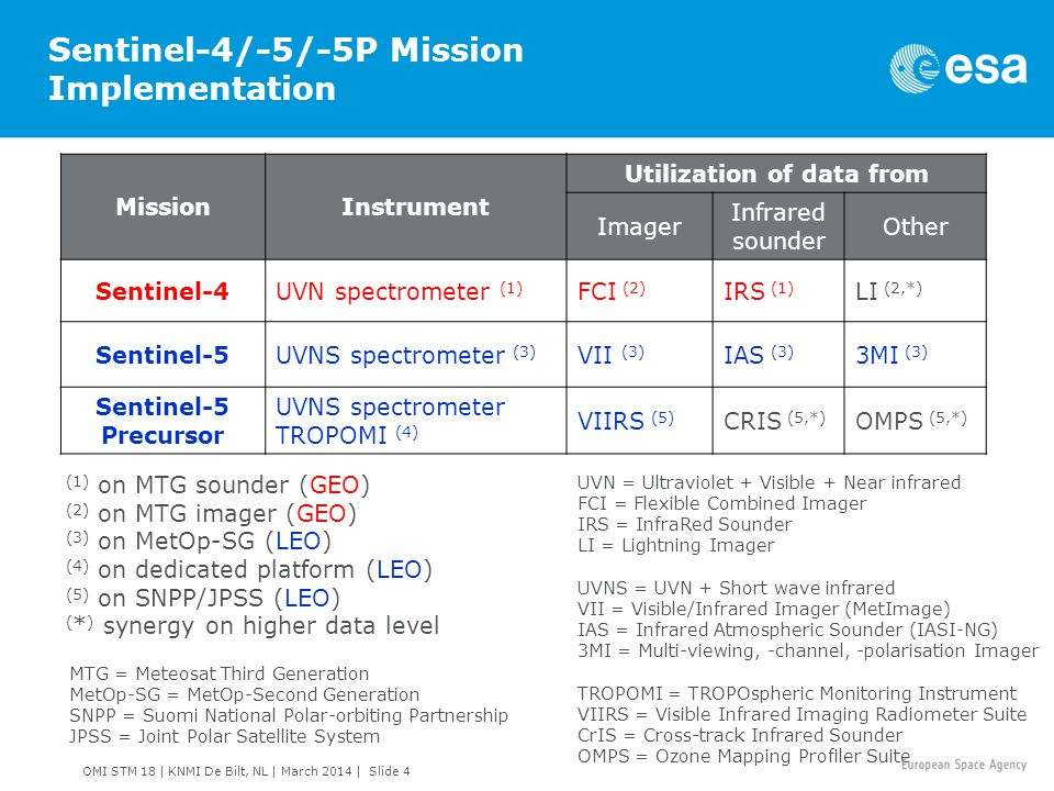 Sentinel-4/-5/-5P Mission Implementation