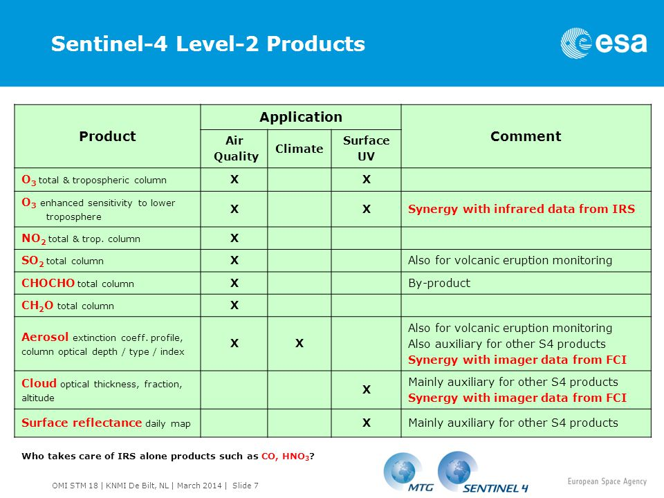 Sentinel-4 Level-2 Products