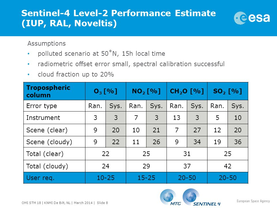 Sentinel-4 Level-2 Performance Estimate (IUP, RAL, Noveltis)