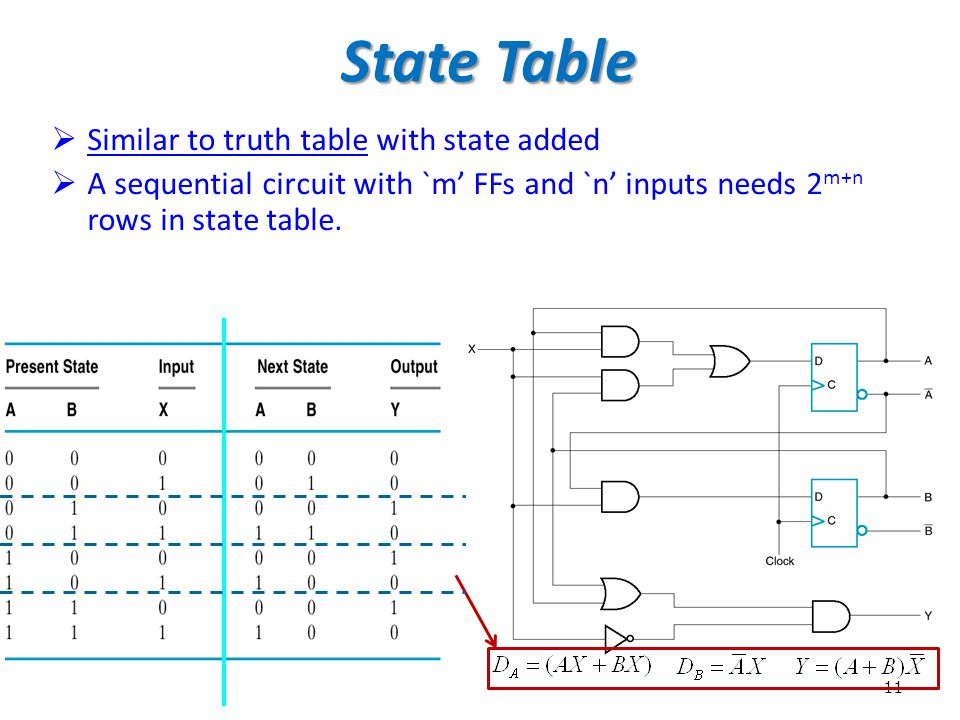 State Table Similar to truth table with state added