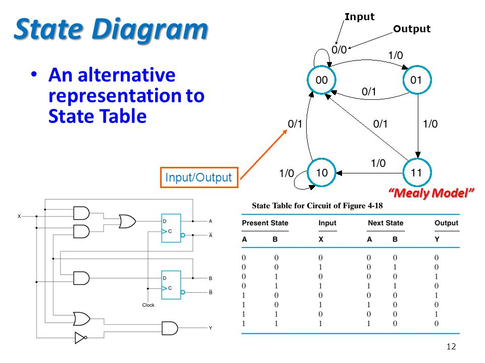 State Diagram An alternative representation to State Table