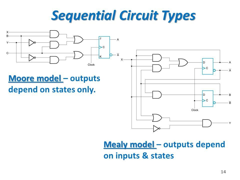 Sequential Circuit Types