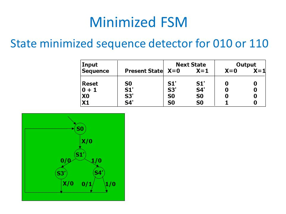 Minimized FSM State minimized sequence detector for 010 or 110