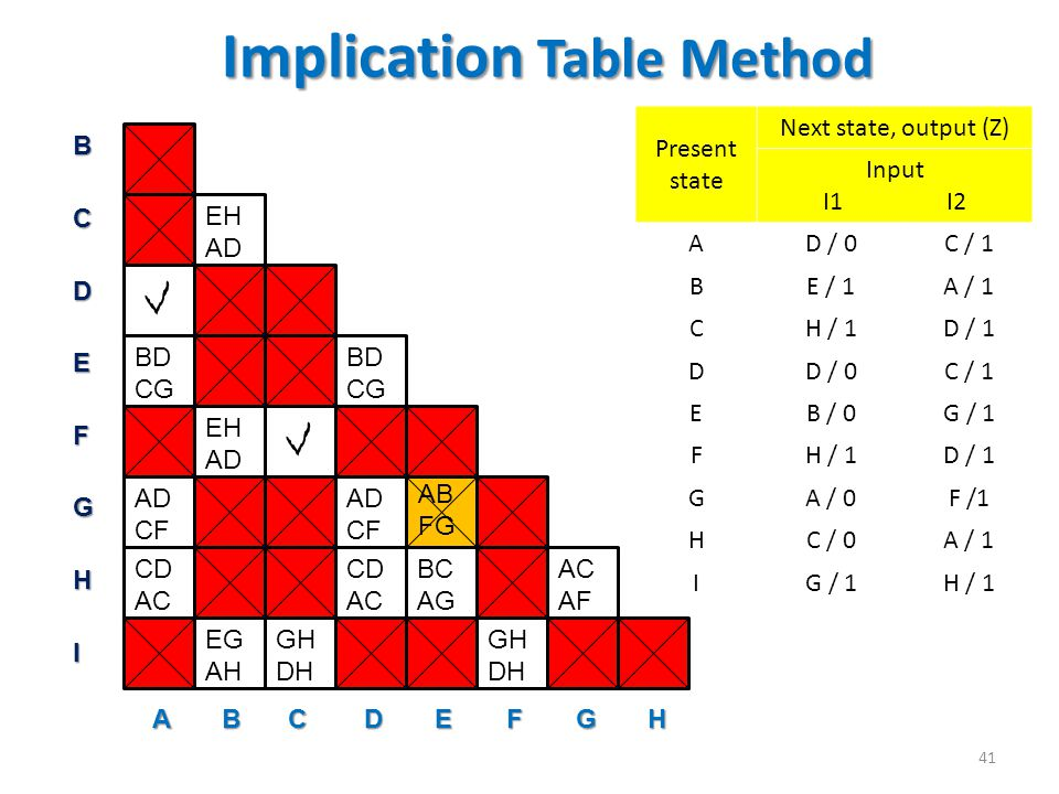 Implication Table Method