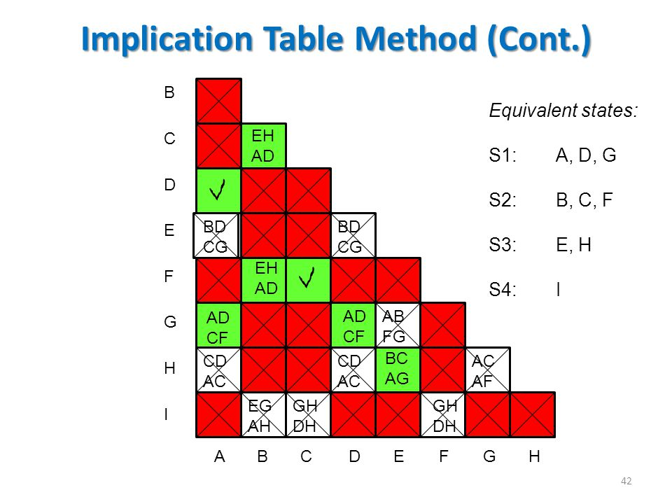 Implication Table Method (Cont.)
