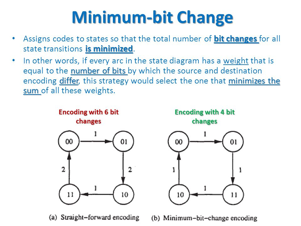 Minimum-bit Change Assigns codes to states so that the total number of bit changes for all state transitions is minimized.